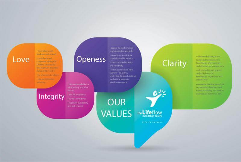 Values of the Centre
